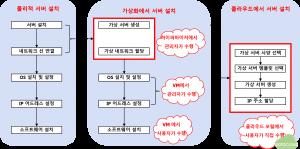 그림1 서버 설치 과정