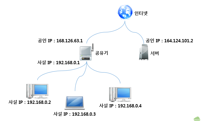 공인 Ip 사설 Ip 고정 Ip 유동 Ip Gotocloud