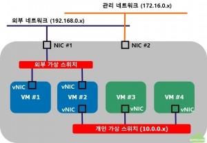 가상네트워크 구성
