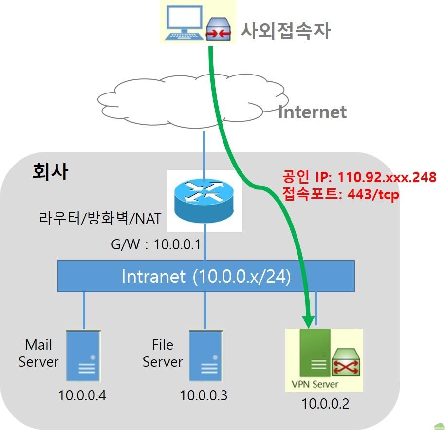 SoftEther VPN을 이용한 원격 접속 구현 | GotoCloud