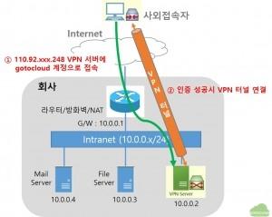 VPN터널